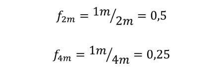 Influence de la longueur de corde sur le facteur de chute