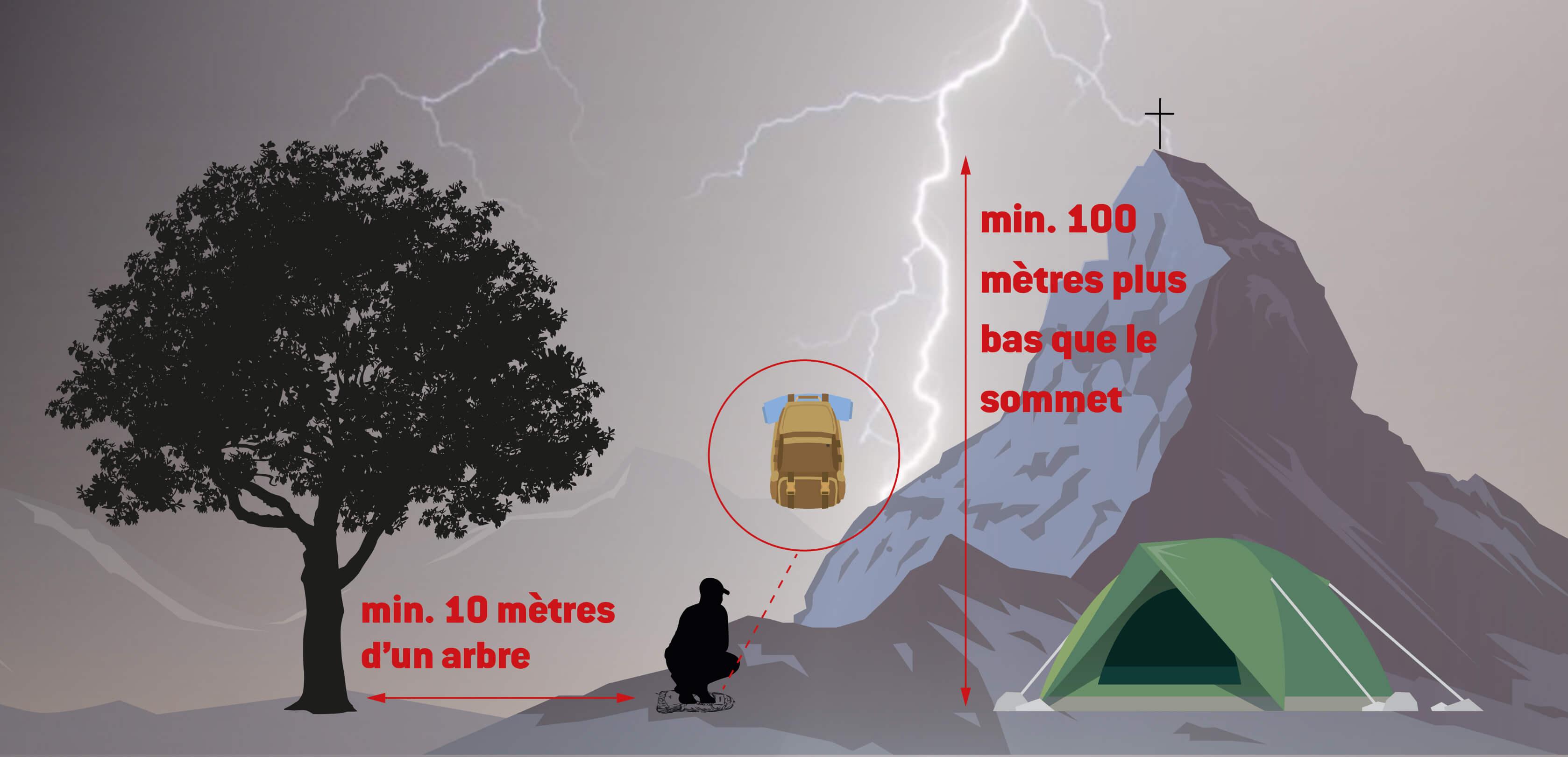 Comportement à adopter en cas d'orage en montagne.