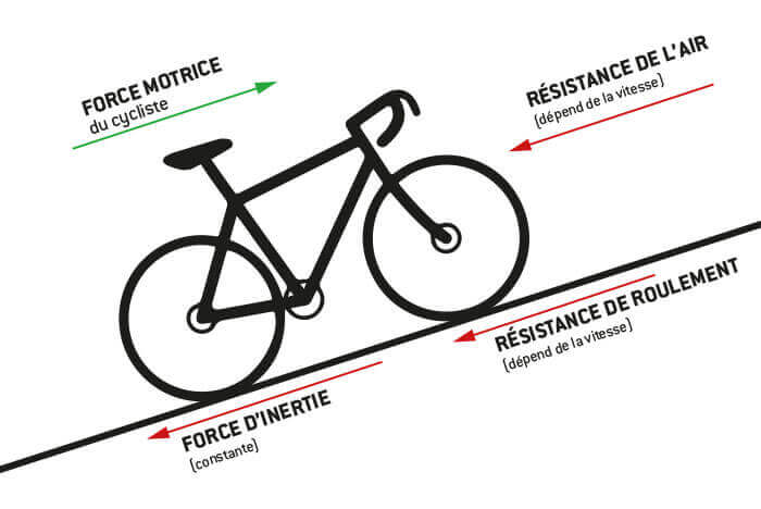 Le nombre de watts augmente avec les forces de résistance: résistance de gravité, résistance au roulement et résistance de l'air