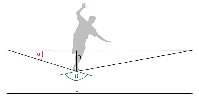 Slackline : un peu de physique - Flèche et angle
